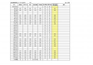 社屋温度測定8月